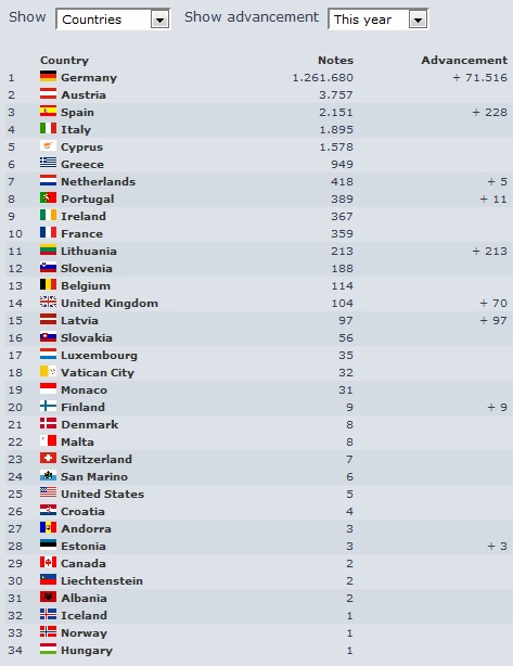 Countries-Bills-entered-0815.jpg